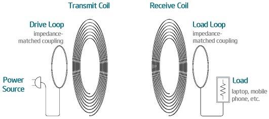wireless power transmission circuit diagram report writing