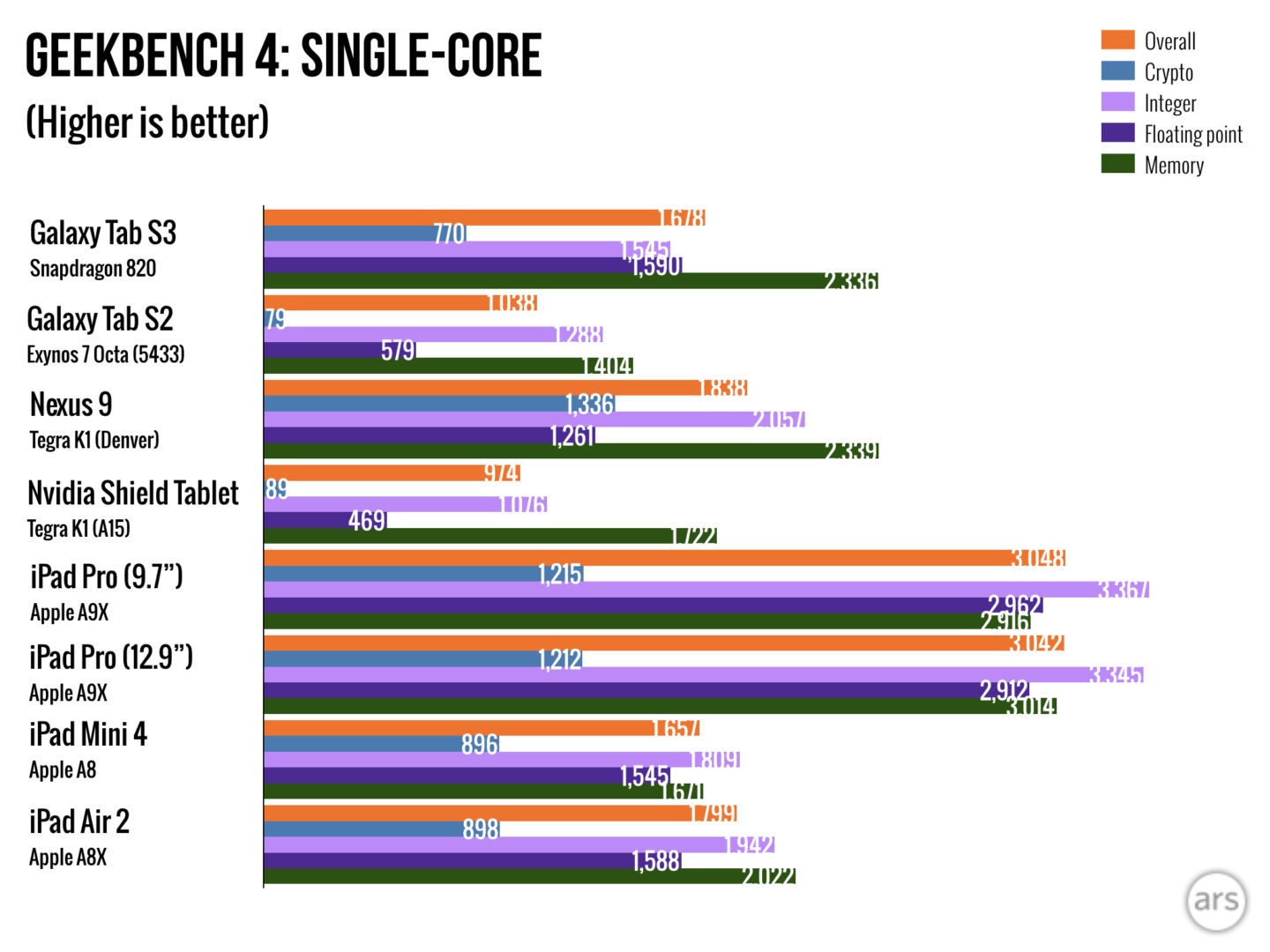 https://cdn.arstechnica.net/wp-content/uploads/2017/03/tabs3_benchmarks_GEEK.001-1440x1080.jpeg