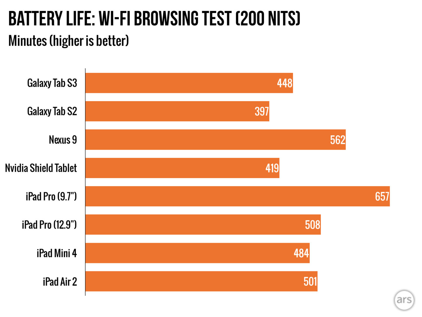 https://cdn.arstechnica.net/wp-content/uploads/2017/03/tabs3_benchmarks_BATTERY.001-1440x1080.jpeg