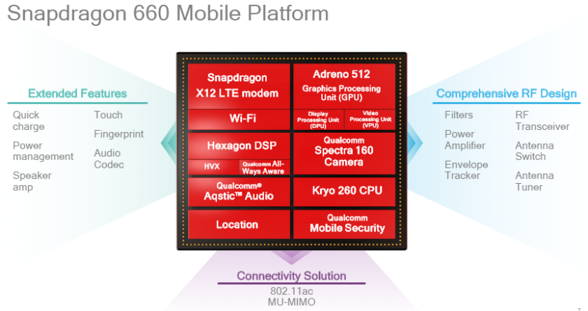 http://cdn03.androidauthority.net/wp-content/uploads/2017/05/Qualcomm-Snapdragon-660-platform-840x445.png