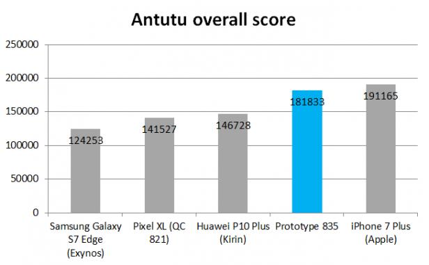 Snapdragon 835 benchmarks 1