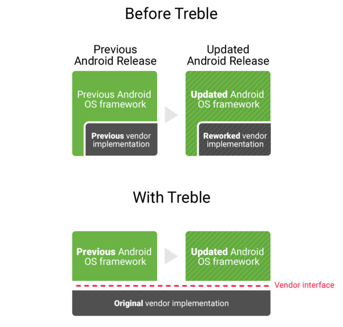 android 8 oreo treble