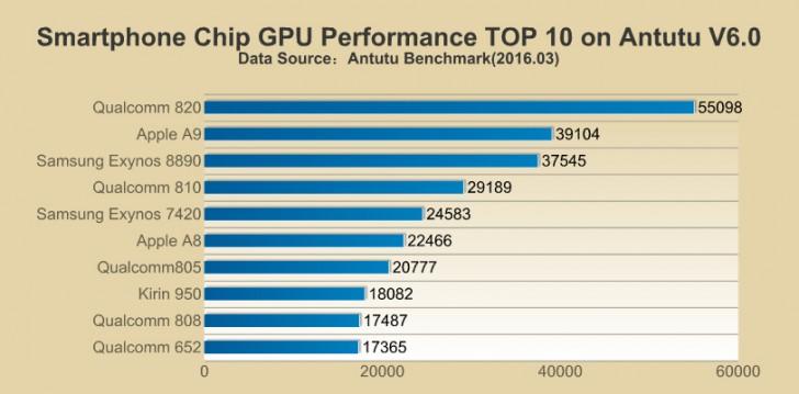 AnTuTu Top GPU March 16