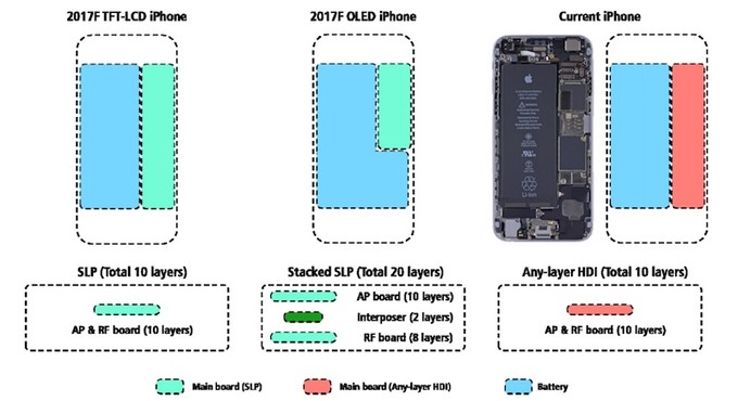https://i-cdn.phonearena.com/images/articles/305872-image/Space-saving-stacked-system-board.jpg