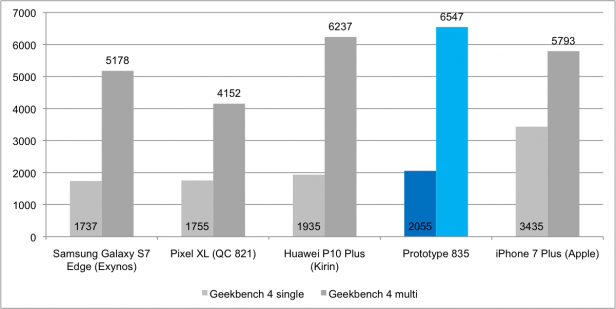 Snapdragon 835 benchmarks