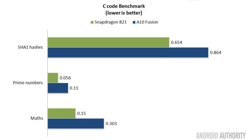 s821-vs-a10-c-benchmark-16x9