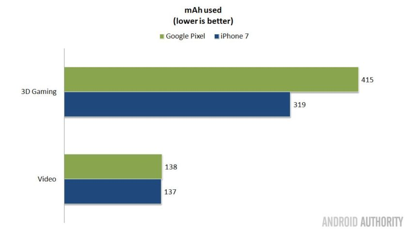 pixel-vs-iphone-battery-usage-16x9
