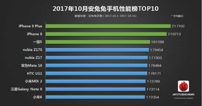 https://www.gizmochina.com/wp-content/uploads/2017/11/AnTutu-October-Top-devices.jpg