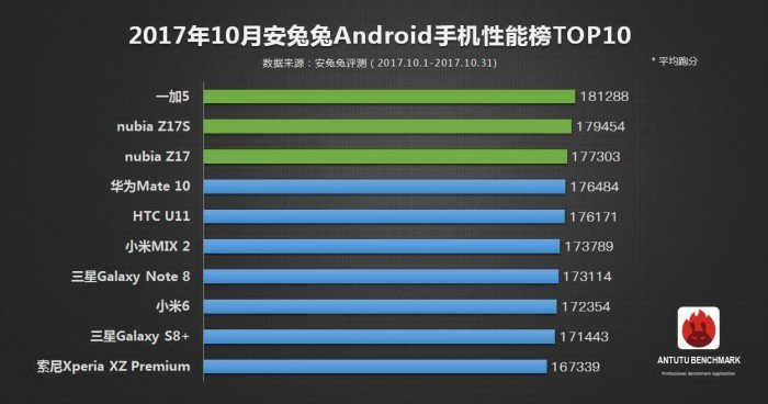 https://www.gizmochina.com/wp-content/uploads/2017/11/AnTutu-October-Top-Android-devices.jpg