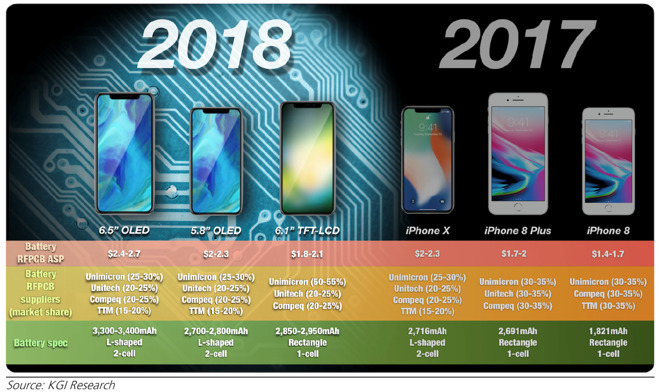 The notch-y 2018 iPhone roster could be the first to entirely ditch the home key