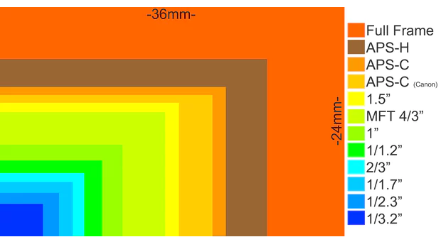 https://cdn57.androidauthority.net/wp-content/uploads/2017/07/Camera-Sensor-Size-Comparison.png