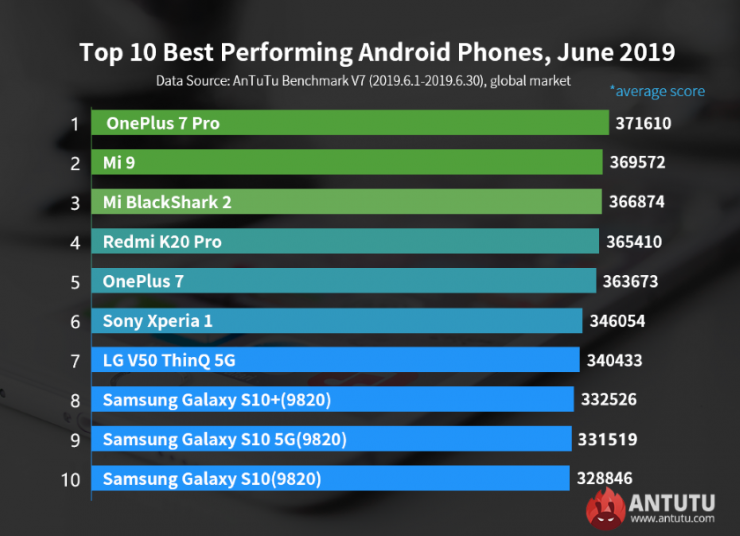 Antutu-best-performing-android-phone-june-2019-global-market