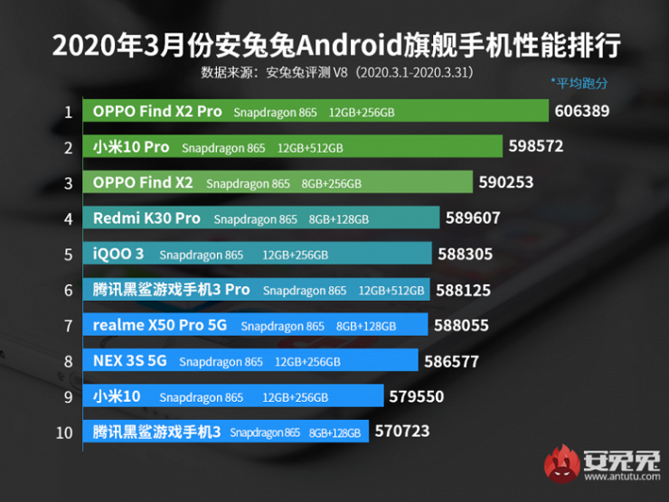 AnTuTu-Top-10-Flagship-for-March