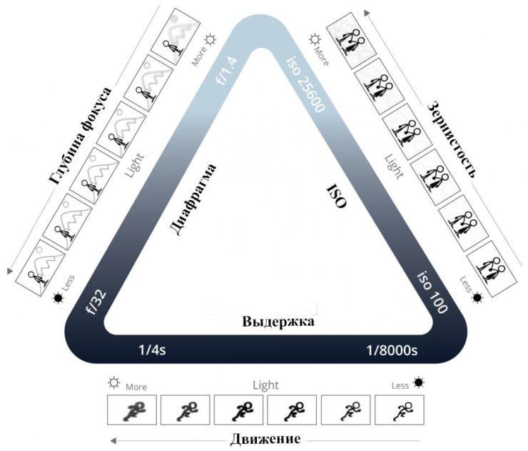 Треугольник экспозиции – что это и как он работает