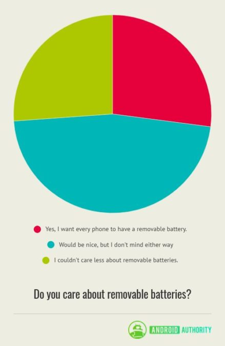 do you care about removable batteries