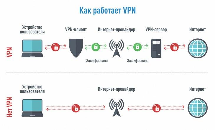 Что такое VPN в телефоне