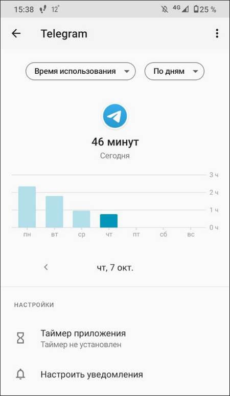 Продолжительность работы Telegram в экранном времени на Android