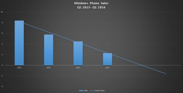 Windows-Phone-sales