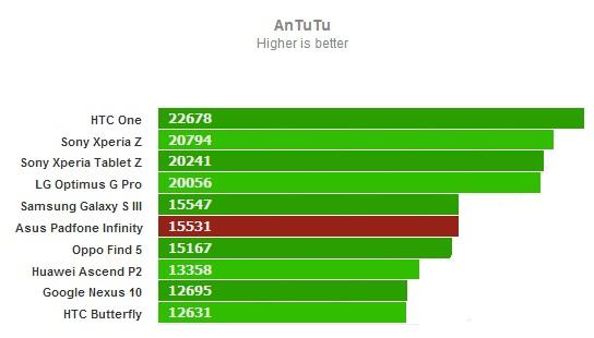 AnTuTu для Asus PadFone Infinity