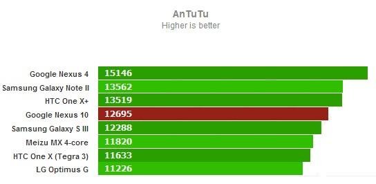 AnTuTu для Google Nexus 10
