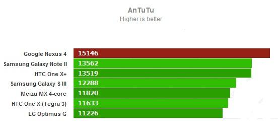 AnTuTu для Google Nexus 4