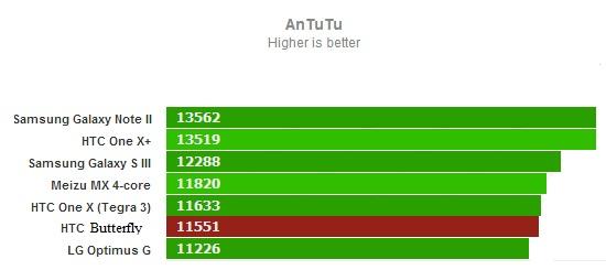 AnTuTu для HTC Butterfly