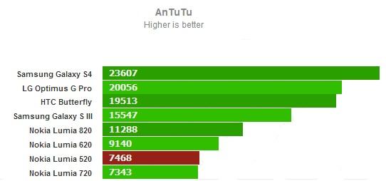 AnTuTu для Nokia Lumia 520