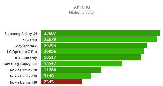 AnTuTu for Nokia Lumia 720