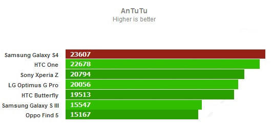 AnTuTu для Samsung Galaxy S4