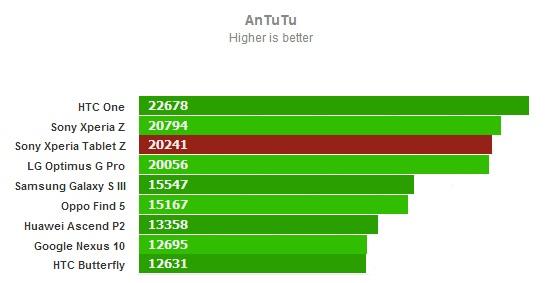 AnTuTu для Sony Xperia Tablet Z