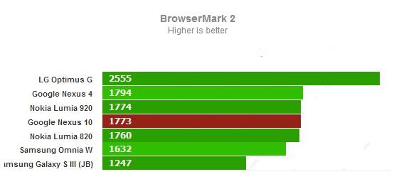 Browsermark 2 для Google Nexus 10