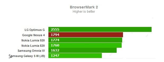 Browsermark 2 для Google Nexus 4
