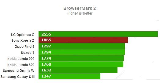 Browsermark 2 для Sony Xperia Z