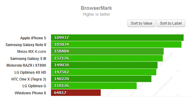 Browsermark для Internet Explorer в Windows Phone 8