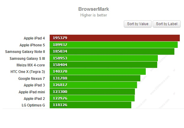 BrowserMark для iPad 4