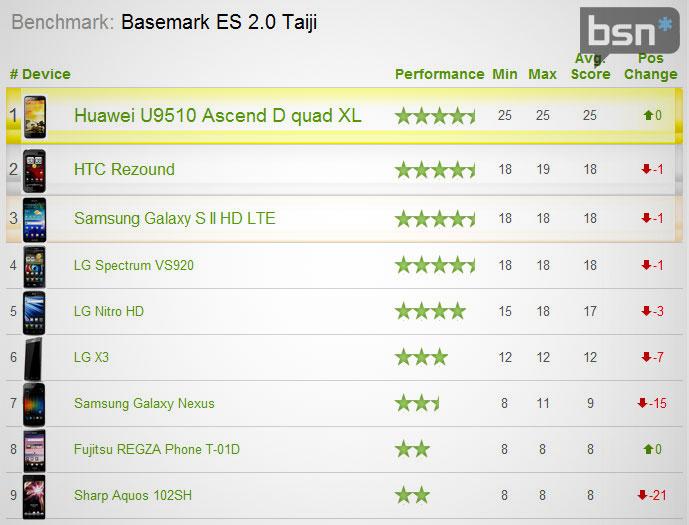 Дополнительный тест производительности процессора Huawei Ascend D Quad