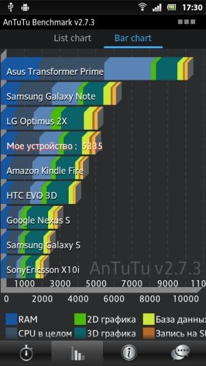 Dторой тест производительности смартфона Sony Xperia P