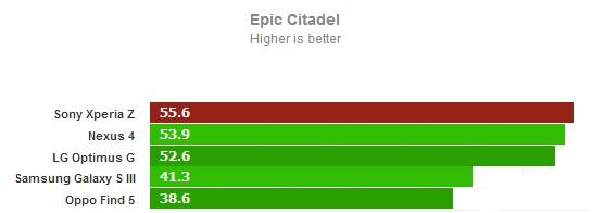 Epic Citadel для Sony Xperia Z