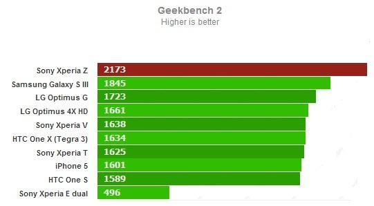 GeekBench 2 для Sony Xperia Z