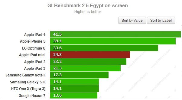 GLBenchMark для iPad Mini