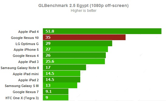 GLBenchmark off-screen для Google Nexus 10