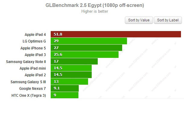 GLBenchmark off-screen для iPad 4