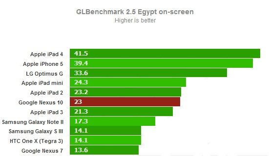 GLBenchmark on-screen для Google Nexus 10