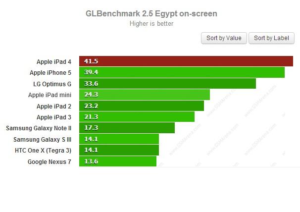 GLBenchmark on-screen для iPad 4
