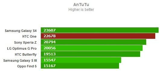 AnTuTu для HTC One