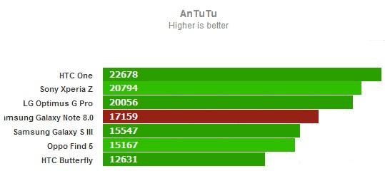 AnTuTu for Samsung Galaxy Note 8.0