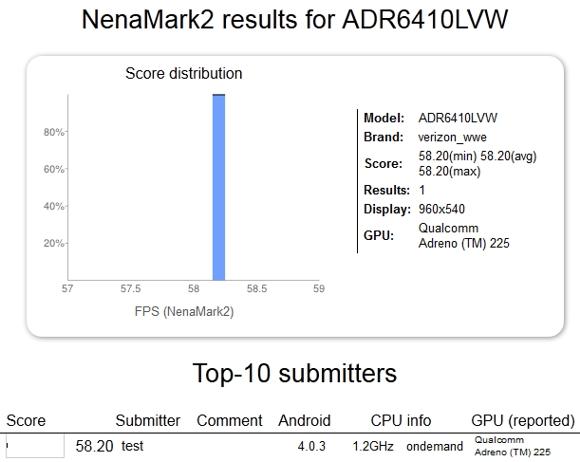 Тест на производительность смартфона HTC Droid Incredible