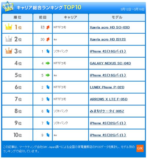Статистика продаж смартфонов в Японии