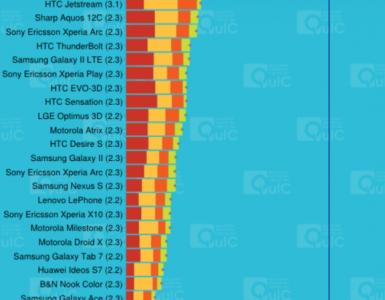 Тест на производительность смартфона HTC One XL