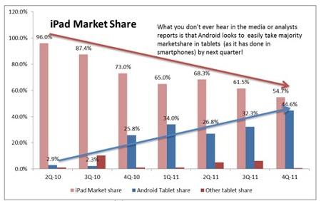 График продаж iPad 3